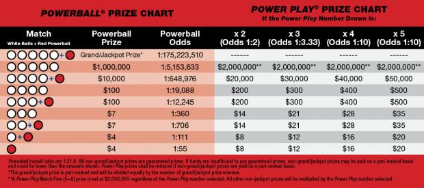 TX Powerball odds