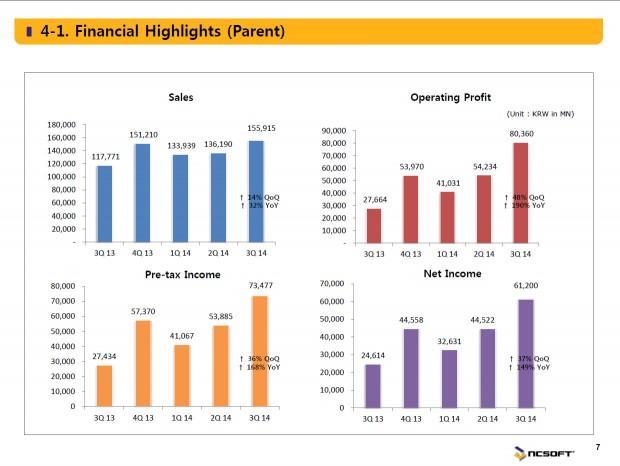ncsoft_financial
