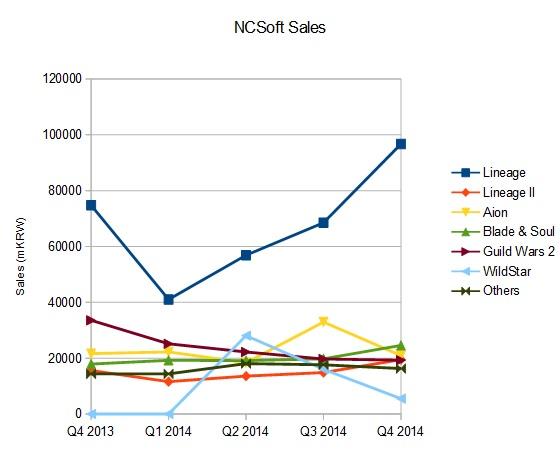 NCSoft Sales 2