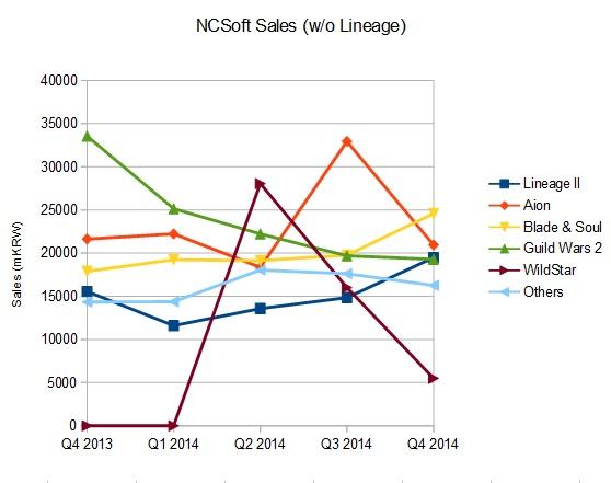 NCSoft Sales 3