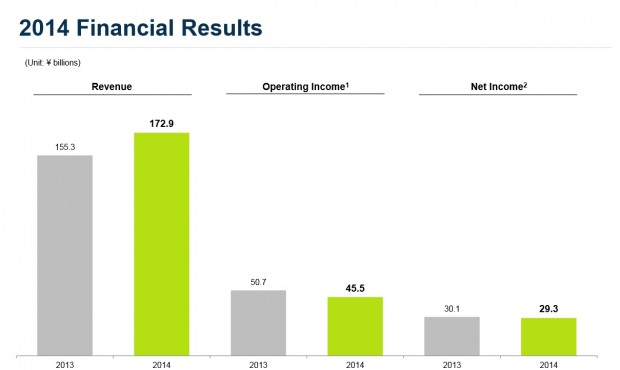 Nexon Financials