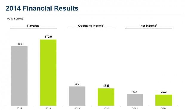 Nexon Financials