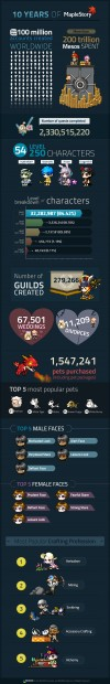 MapleStory 10th Anniversary Infographic