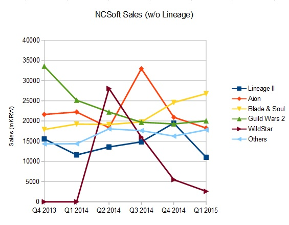 NCSoft Sales