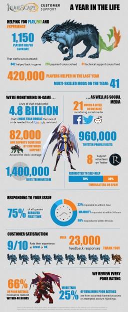 Runescape CS infographic
