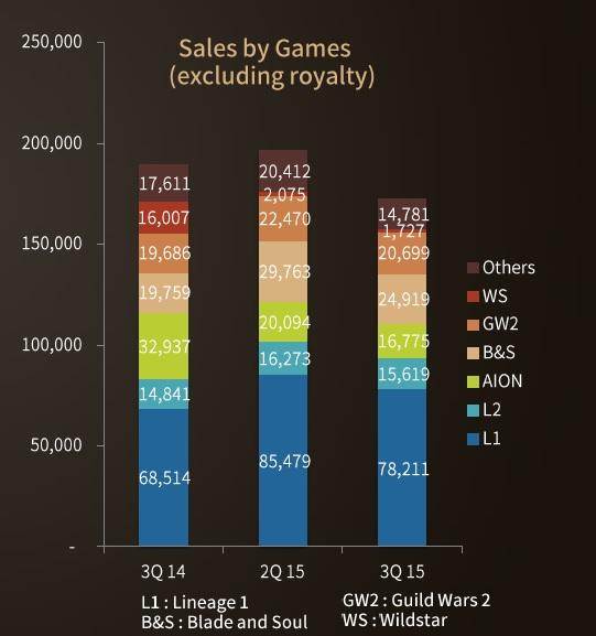 Q3 2015 NCSoft games
