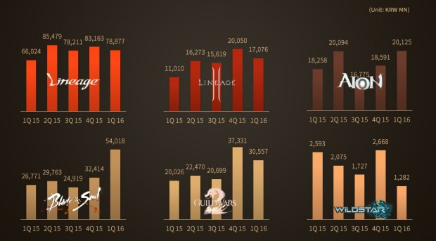NCSoft Q1 2016 Financials