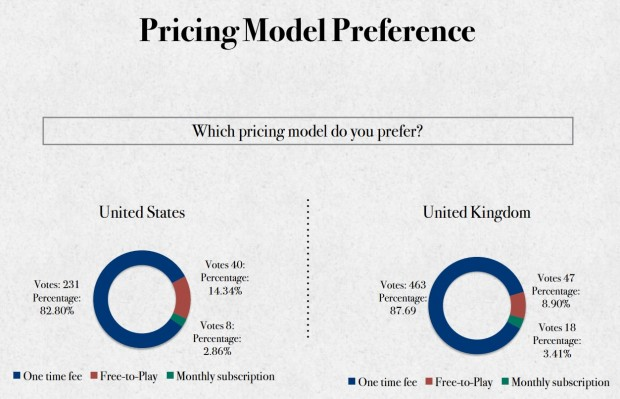 Red Fox Pricing Model