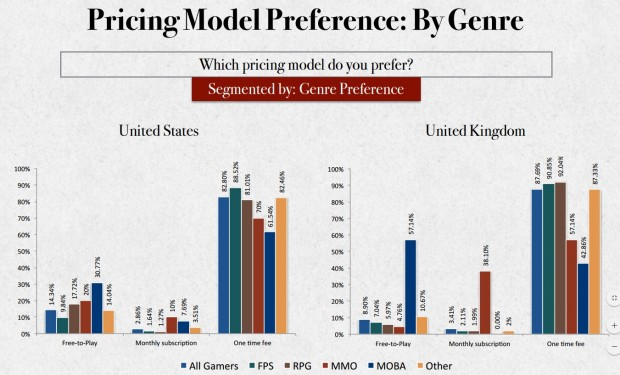 Red Fox Pricing by Genre