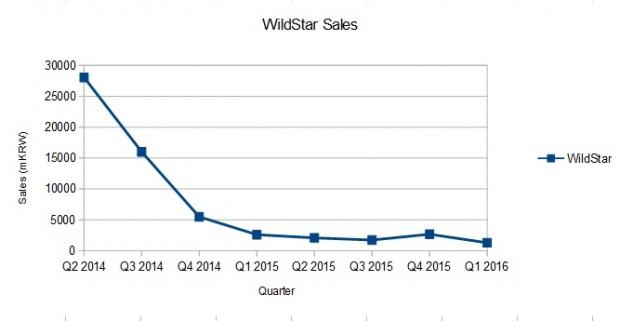 WildStar sales
