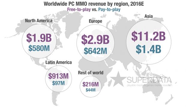 SuperData Region Revenue