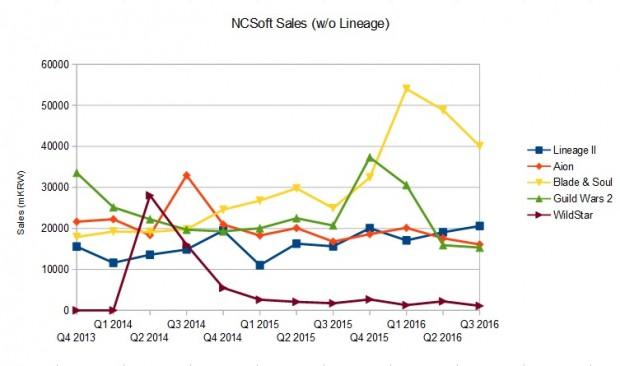 ncsoft-sales-q3-2016