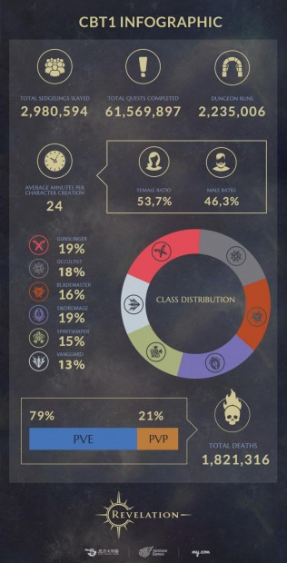 revelation-online-infographic