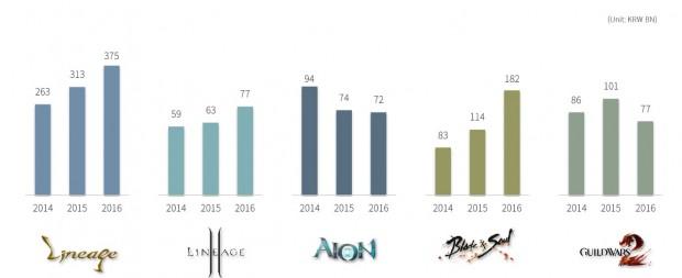 NCSoft 2014-16 Financials