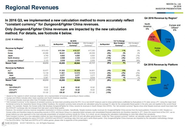 Nexon Q4 2016 Financials