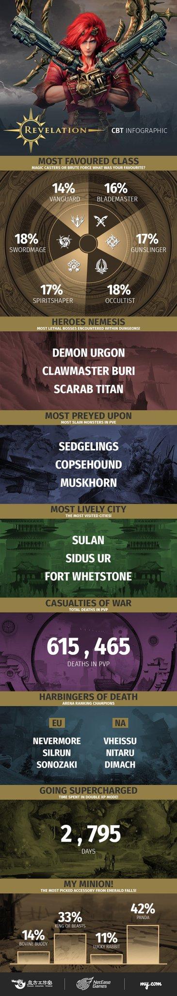 revelation online infographic