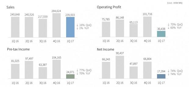 NCSoft Sales Q1 2017b