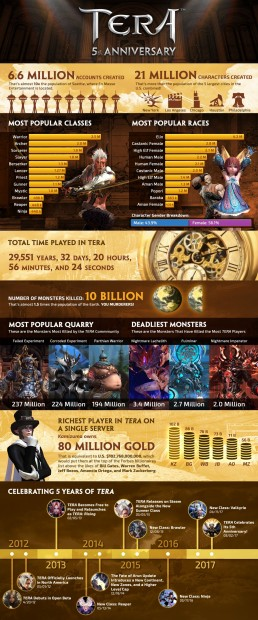 TERA-Fifth-Anniversary-Infographic