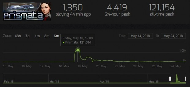 Small Indie Game Prismata Was Briefly Steam's #4 Game, Thanks To