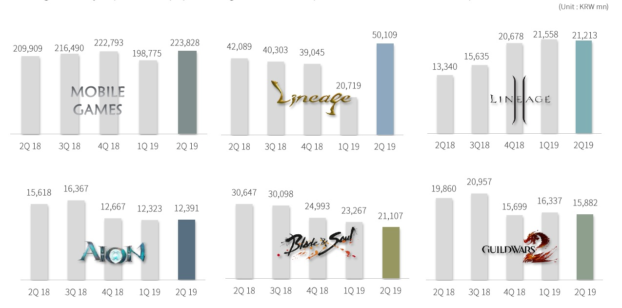 NCSoft's Q2 Financials: Lineage Excels, Notion Of Guild Wars